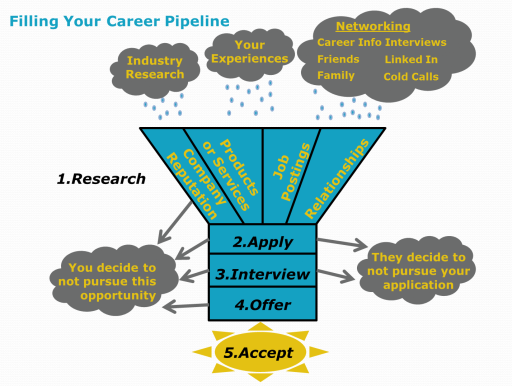 Career Pipeline
