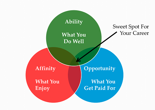 Career Sweet Spot