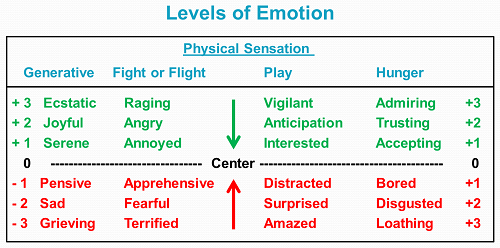 Levels of Emotion