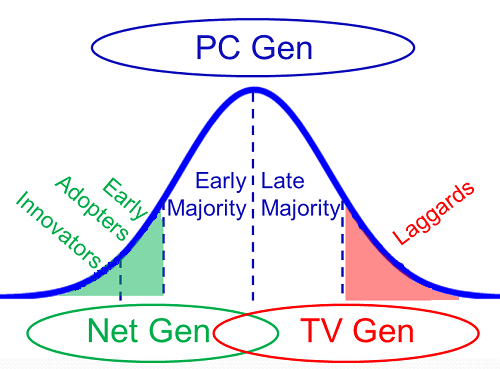 Net gen, PC Gen and TV Gen