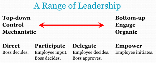 A Range of Leadership