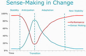 Sense-Making in Change revisited