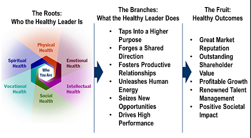 Healthy Leader Value Proposition