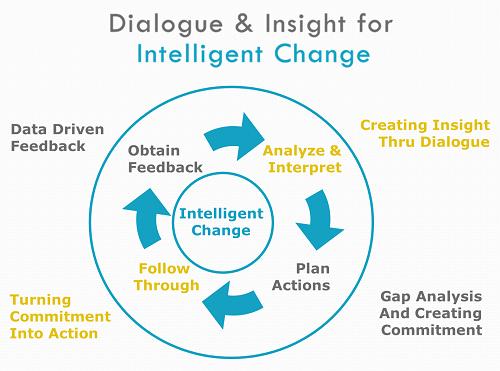 Intelligent Change