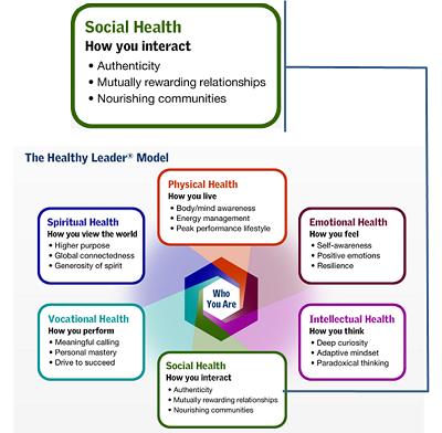 Social Health callout