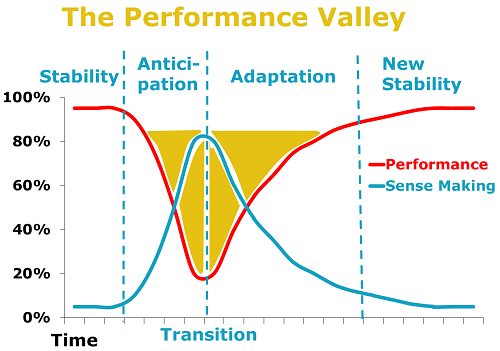 Performance Valley v.2