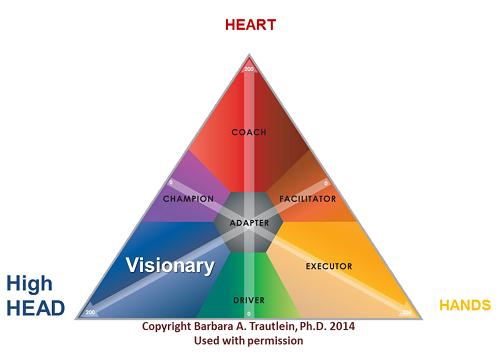 CQ Visionary